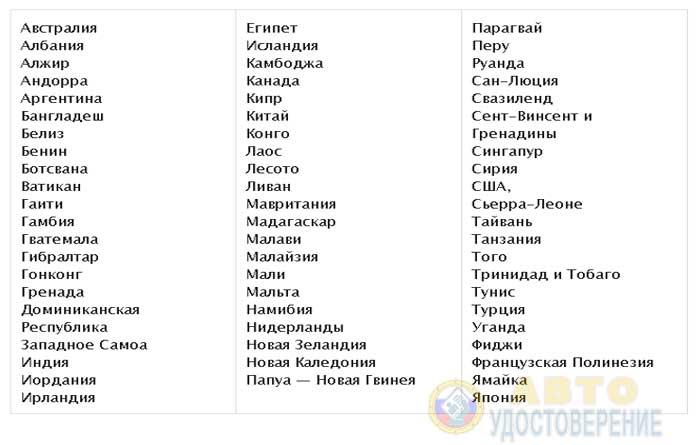 Список стран, подписавших Женевскую конвенцию о дорожном движении