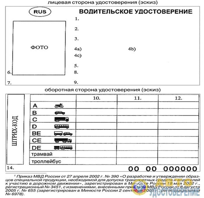 Приложение 1. Описание образца водительского удостоверения