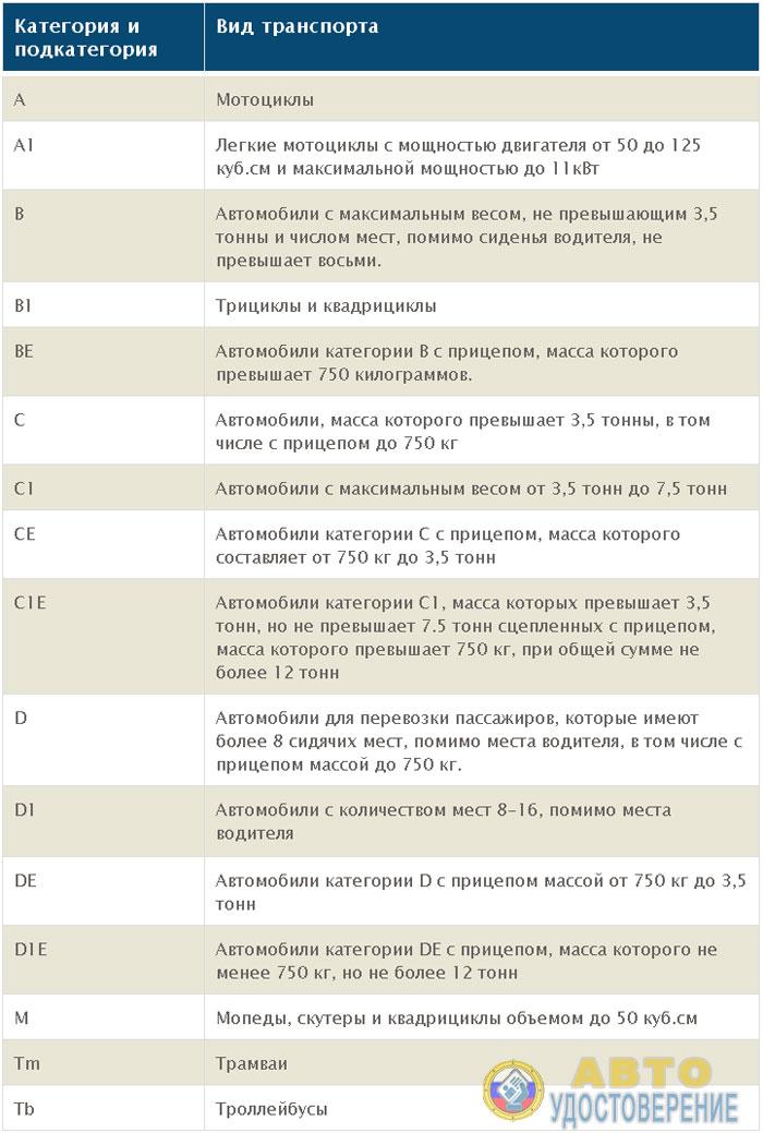 Таблица новых категорий и подкатегорий