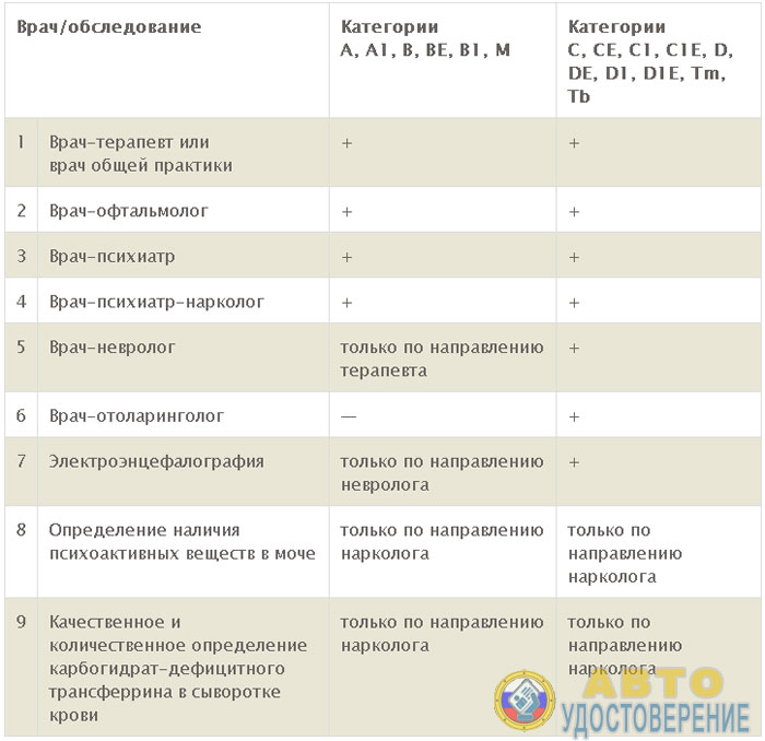 Список врачей при прохождении медицинской комиссии