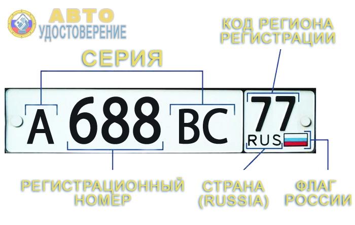 автомобильные коды регионов россии ru 123 скачать бесплатно картинка