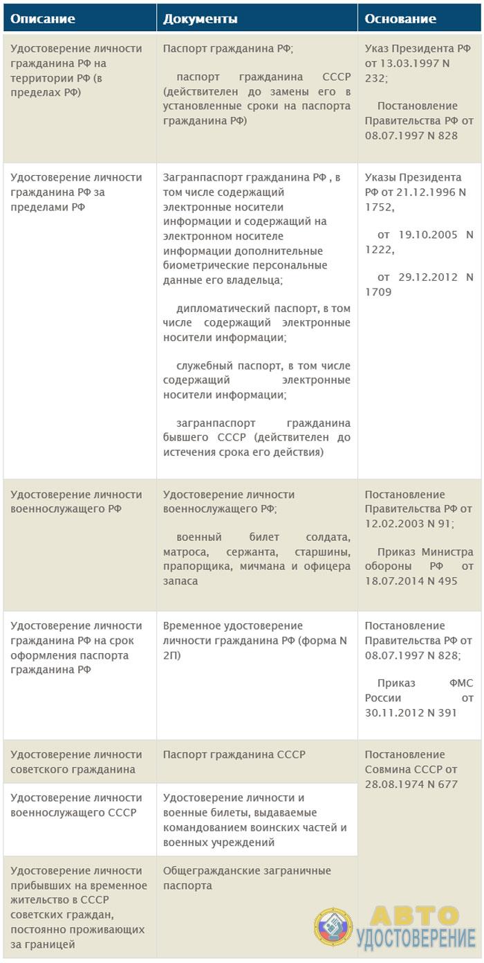 Документы удостоверяющие личность - таблица