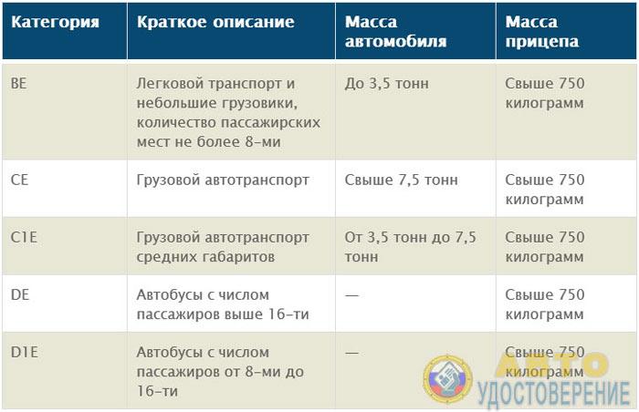 Категории водительских прав на прицепы - таблица