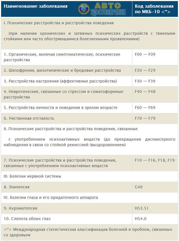 Перечень медицинских противопоказаний к управлению ТС