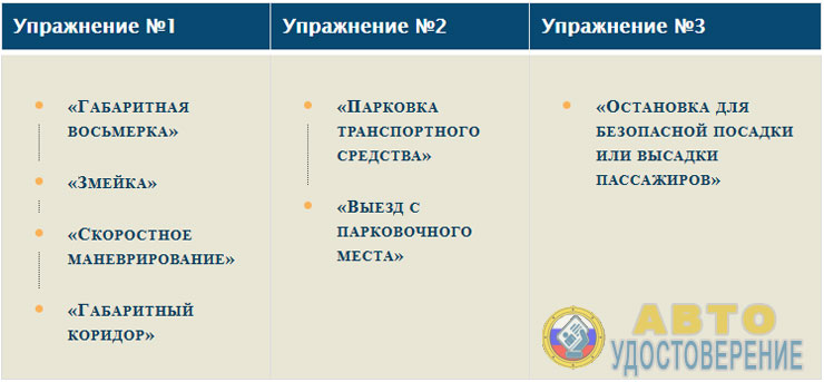 Таблица - 3 группы упражнений практического экзамена на А1