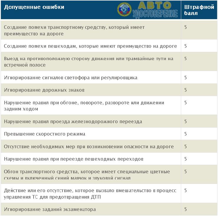 Таблица штрафных баллов за грубые нарушения на экзамене в ГАИ