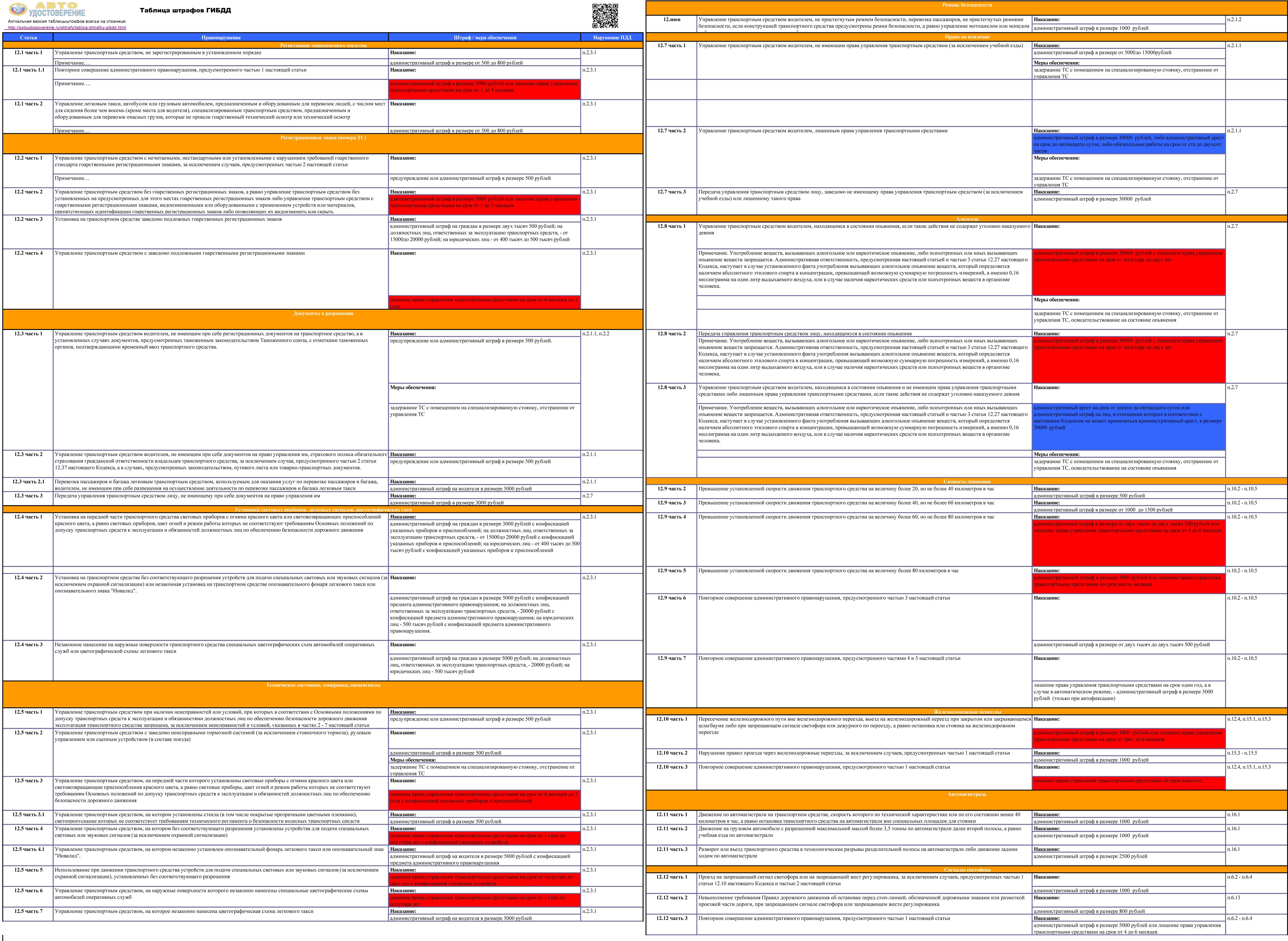 Таблица штрафов ГИБДД с 1 октября 2016 года