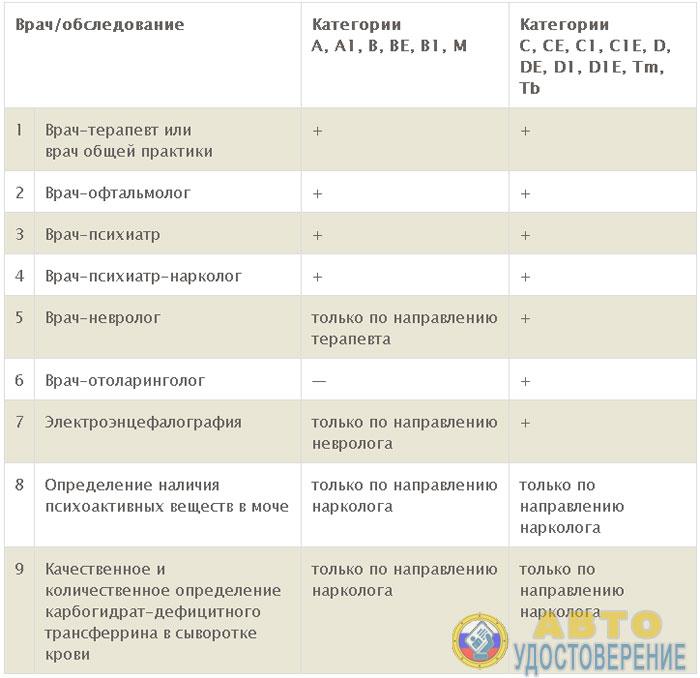 Изображение - Справка для получения водительского удостоверения medicinskaya-spravka-dlya-voditelskogo-udostovereniya