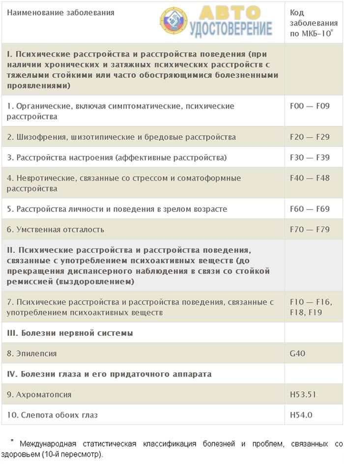 Перечень медицинских противопоказаний к управлению транспортным средством - таблица