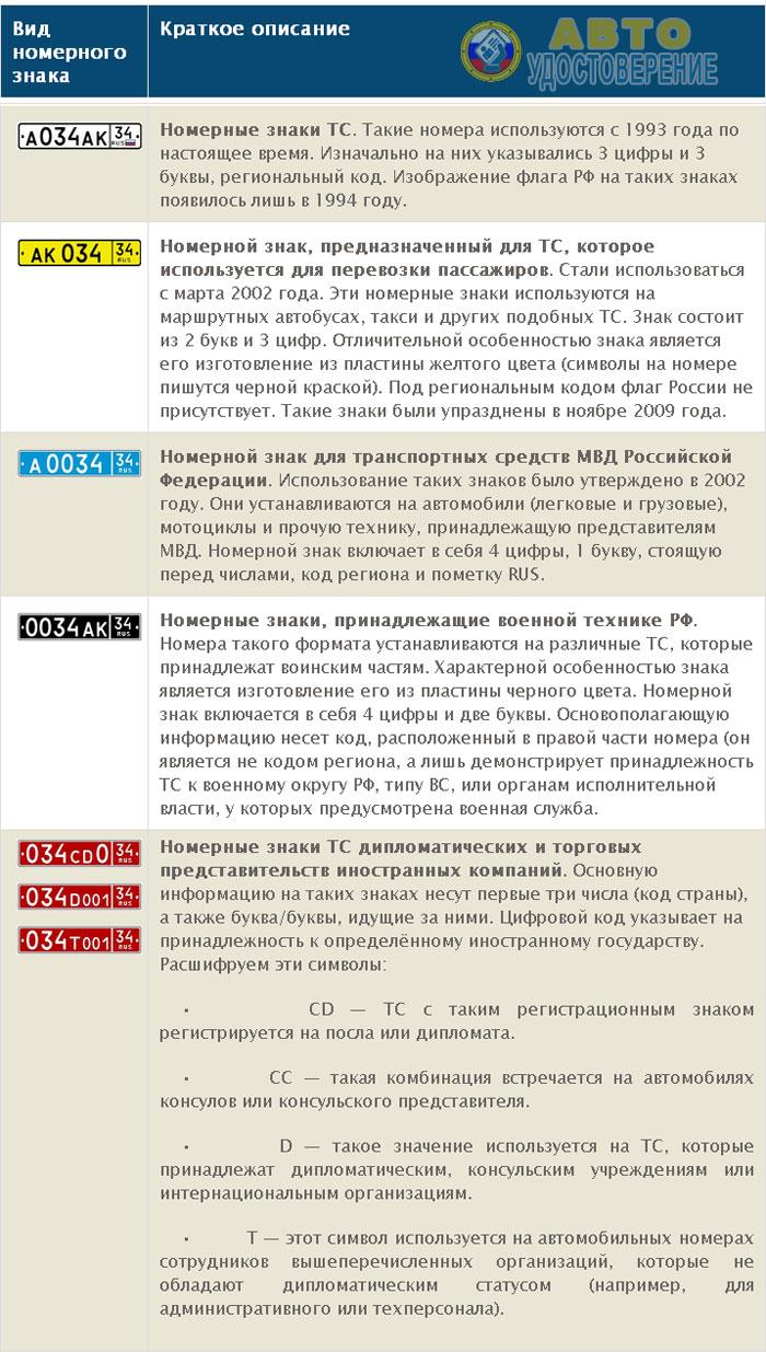 Разновидности номерных знаков ТС