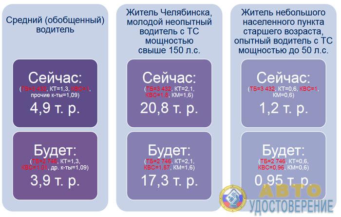 Изменение стоимости ОСАГО по нижней границе коридора